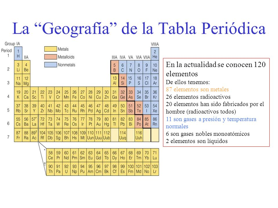 Tabla peridica ppt descargar la geografa de la tabla peridica urtaz Gallery