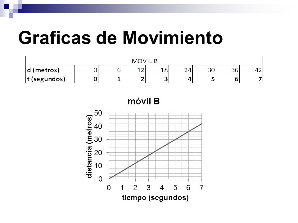 Graficas de Movimiento