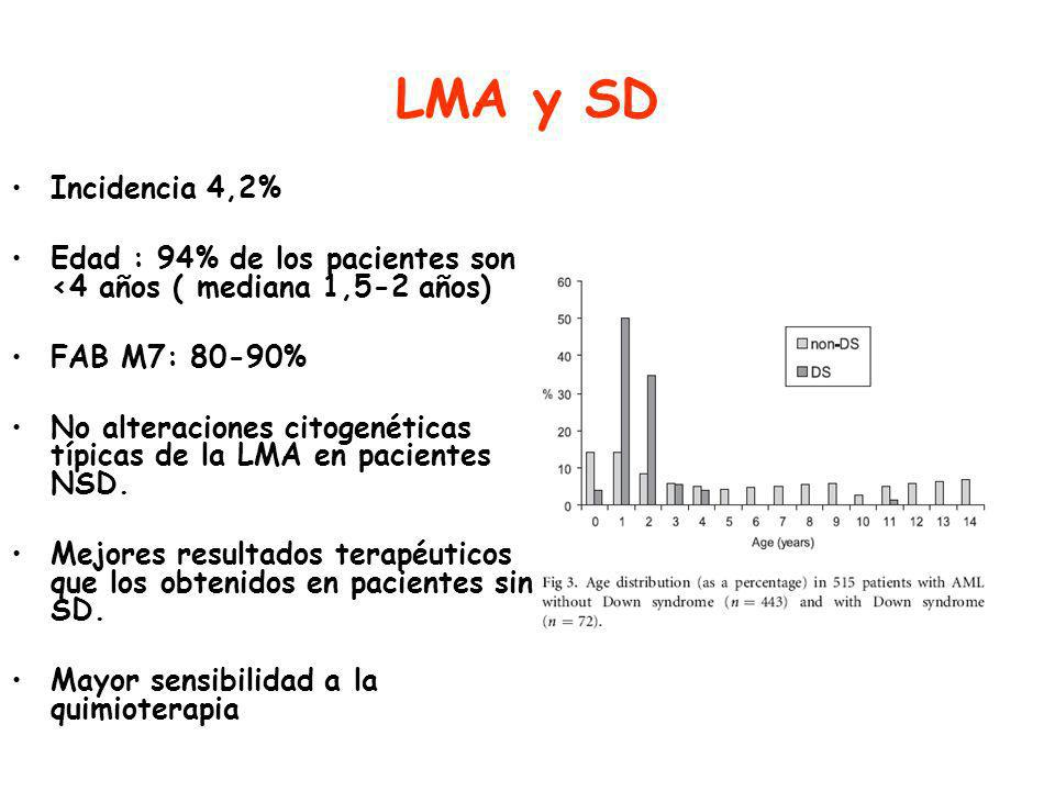 LMA y SD Incidencia 4,2% Edad : 94% de los pacientes son <4 años ( mediana 1,5-2 años) FAB M7: 80-90%