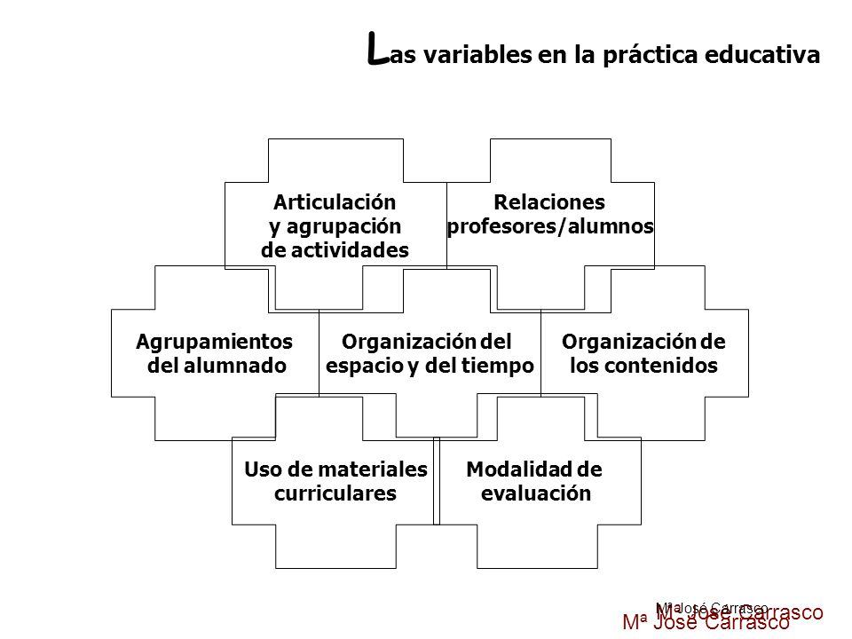 Las variables en la práctica educativa