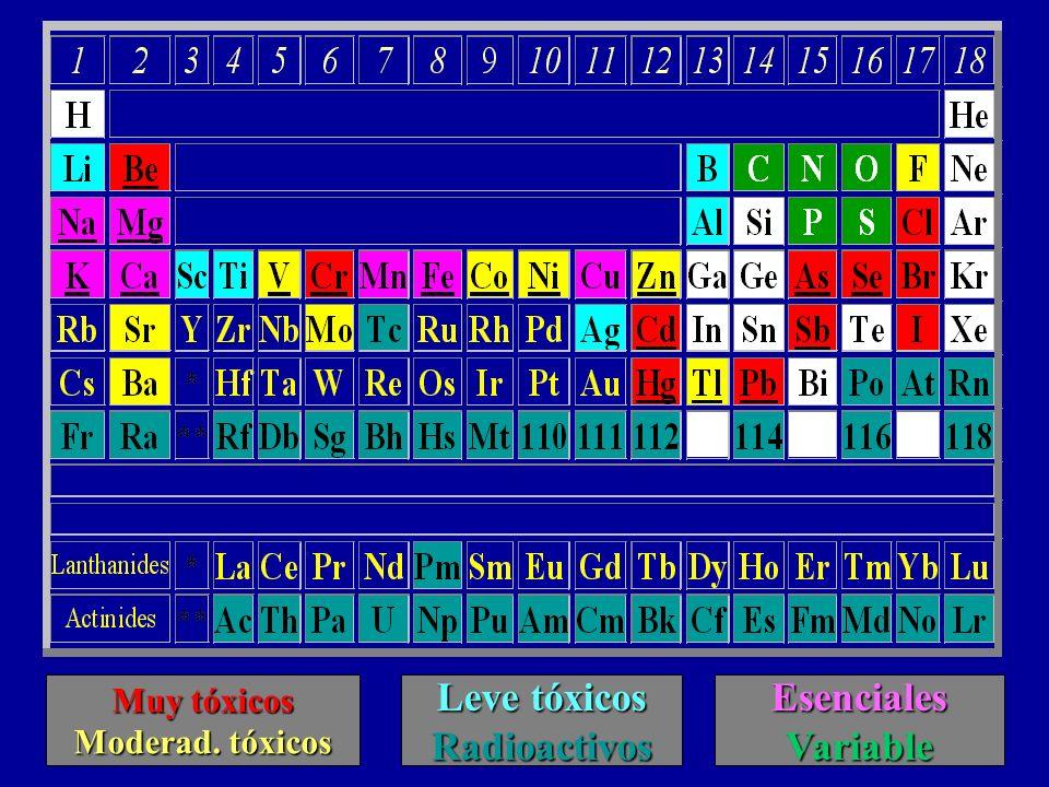 Bioinorgnica y salud elementos esenciales para la vida ppt descargar leve txicos radioactivos esenciales variable urtaz Choice Image