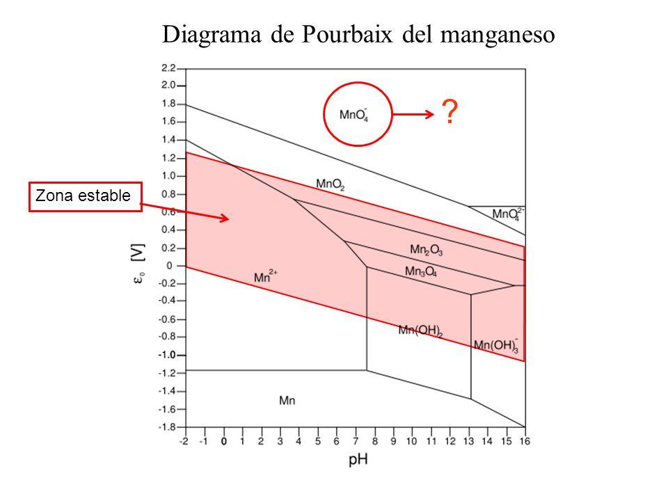 Qumica analtica i potencial de reduccin y sus aplicaciones diagrama de pourbaix del manganeso ccuart Image collections