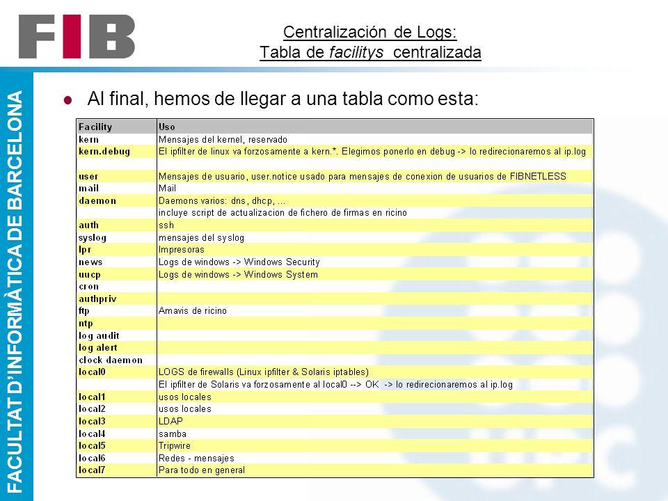 Centralización de logs: Una experiencia real Daniel Sánchez Dorado