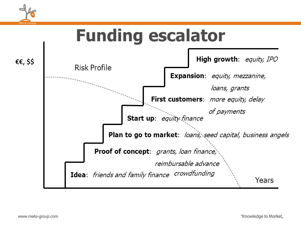 Funding escalator €€, $$ Risk Profile Years High growth: equity, IPO