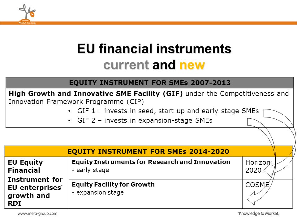 EU financial instruments current and new