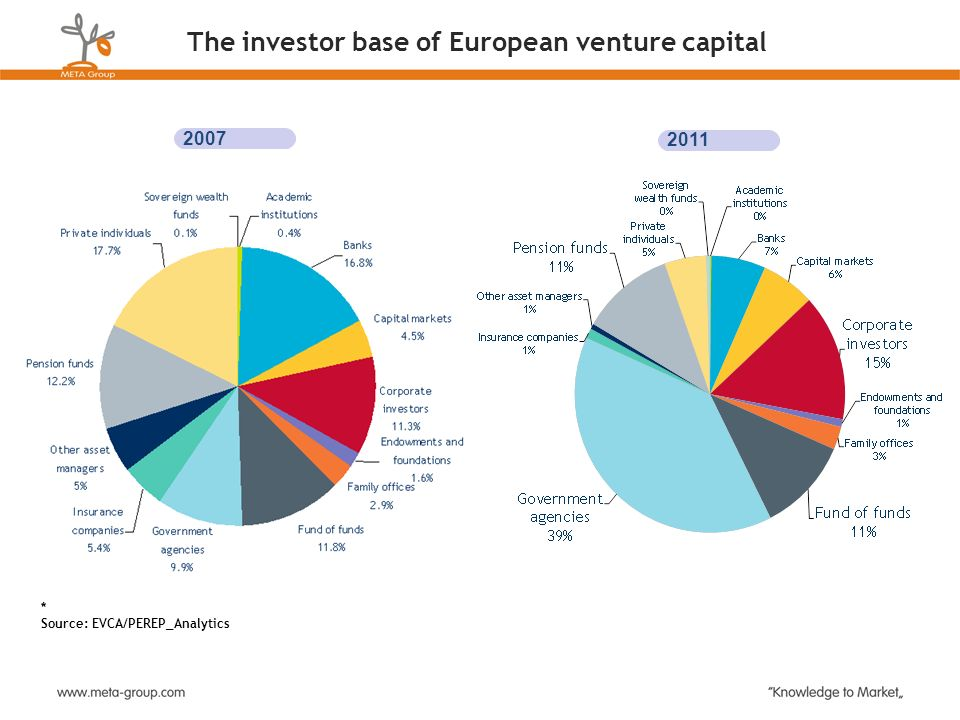 The investor base of European venture capital