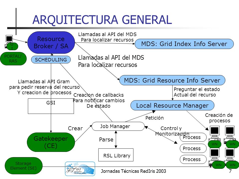 ARQUITECTURA GENERAL Resource Broker / SA MDS: Grid Index Info Server