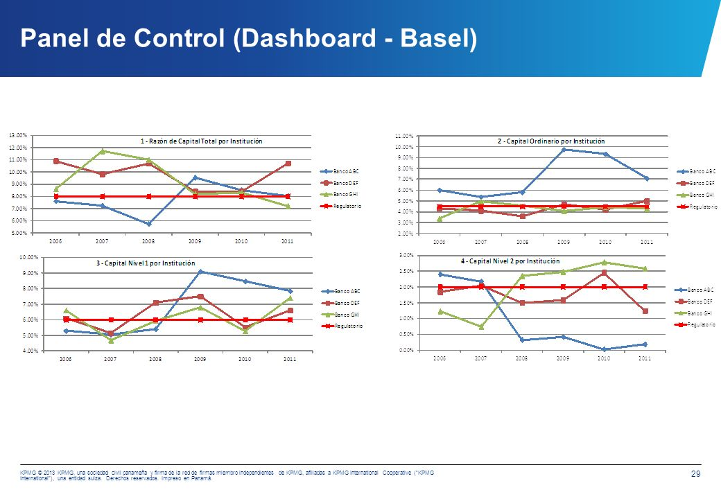 Panel de Control (Dashboard - Basel)