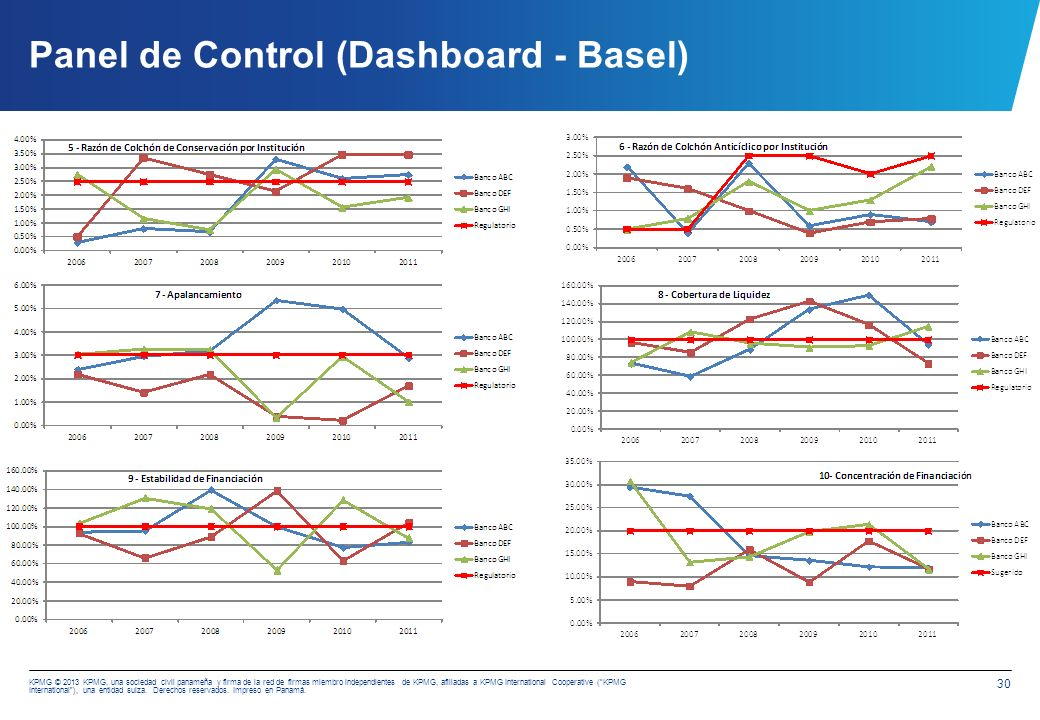 Panel de Control (Dashboard - IFRS)
