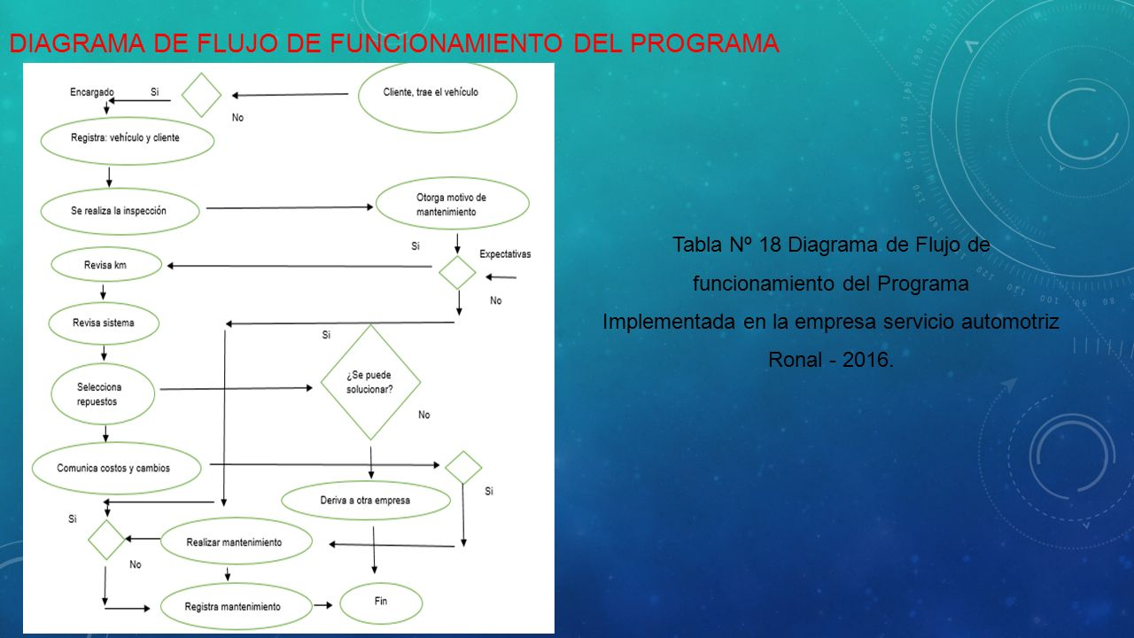 Alumno idrogo cruzado wilmer francisco ppt descargar diagrama de flujo de funcionamiento del programa ccuart Image collections
