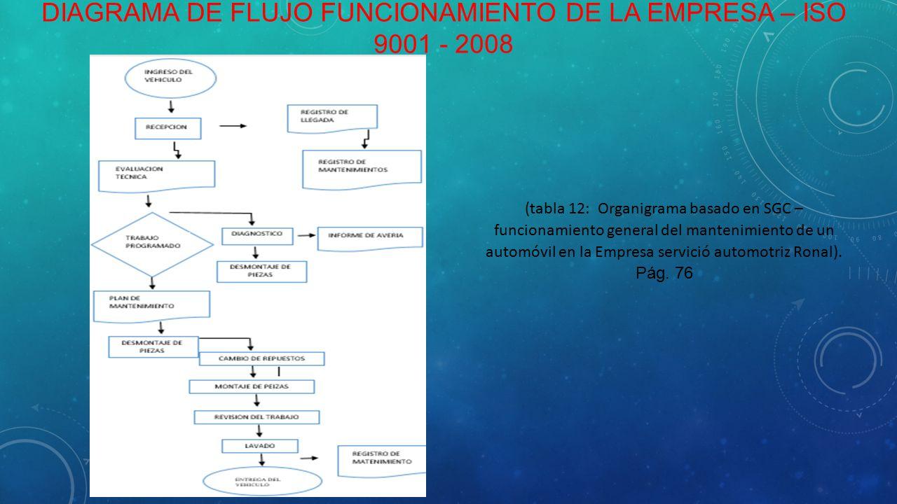 Alumno idrogo cruzado wilmer francisco ppt descargar 6 diagrama de flujo ccuart Image collections