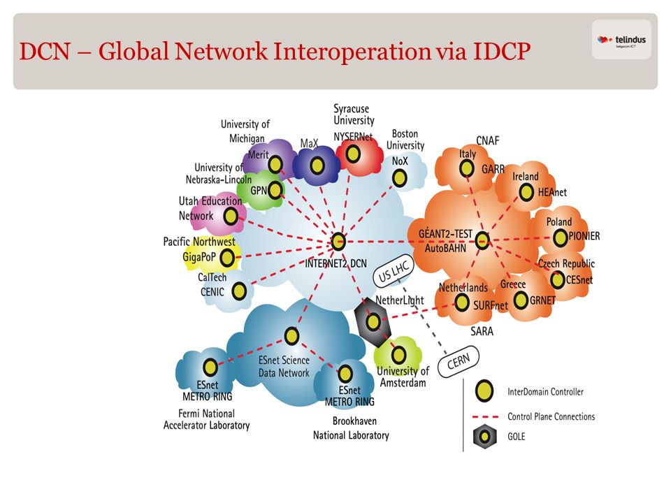 DCN – Global Network Interoperation via IDCP