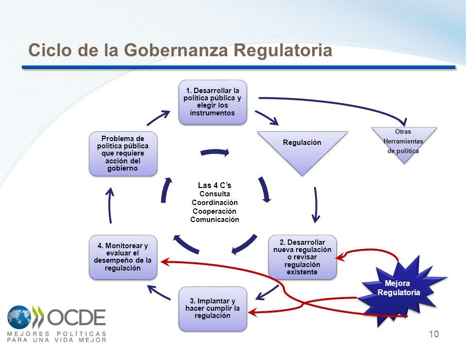 Ciclo de la Gobernanza Regulatoria