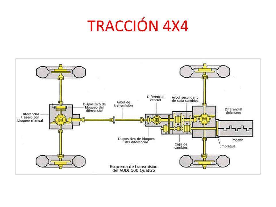 Traccion 4x4 funcionamiento
