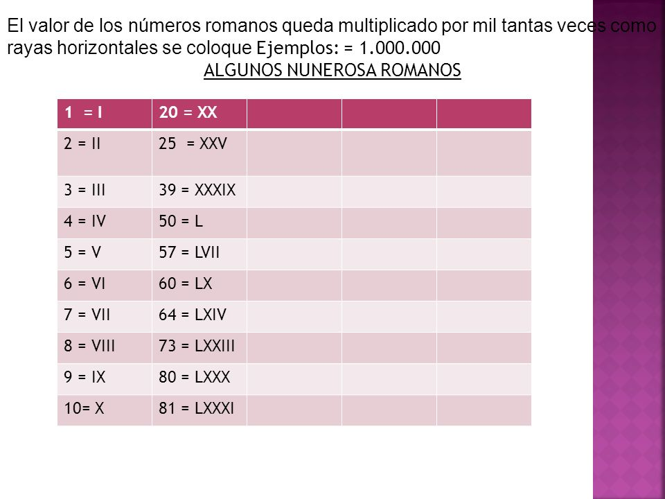 Matemática Los Números Romanos Profesore Luis Hernandez Franco 5 B