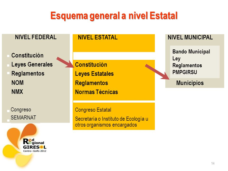 Esquema general a nivel Estatal