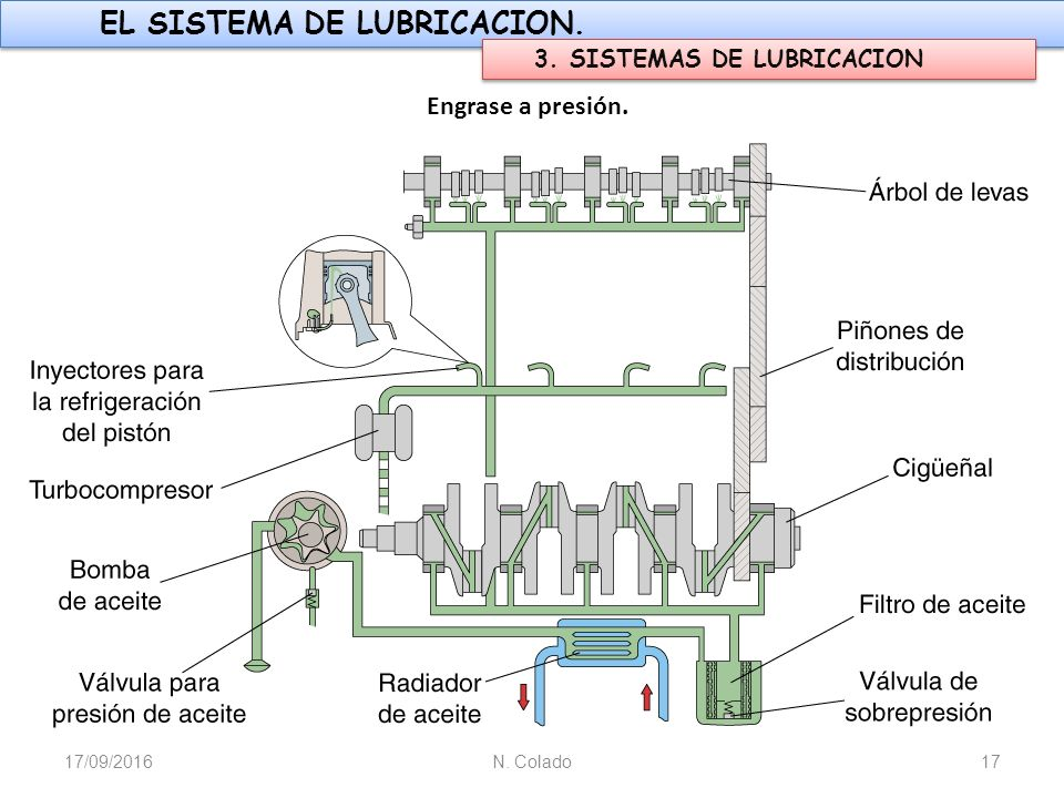 Sistema de lubricación del motor diesel diapositivas