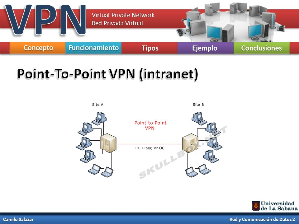 VPN Point-To-Point VPN (intranet) Concepto Funcionamiento Tipos