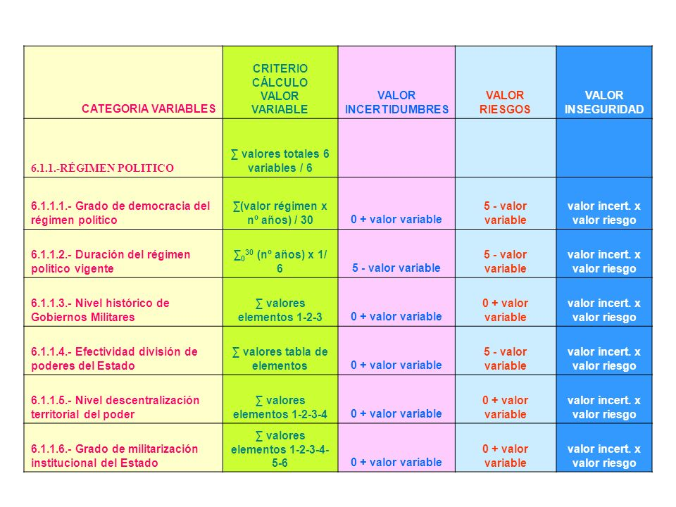 ∑ valores totales 6 variables / 6