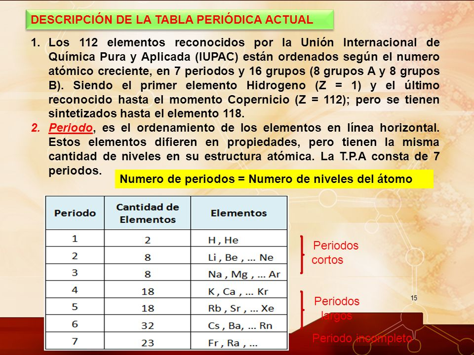 Tabla peridica desde los tiempos ms remotos los qumicos han descripcin de la tabla peridica actual urtaz Choice Image