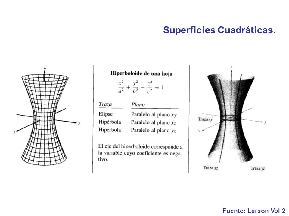 Superficies Cuadráticas.