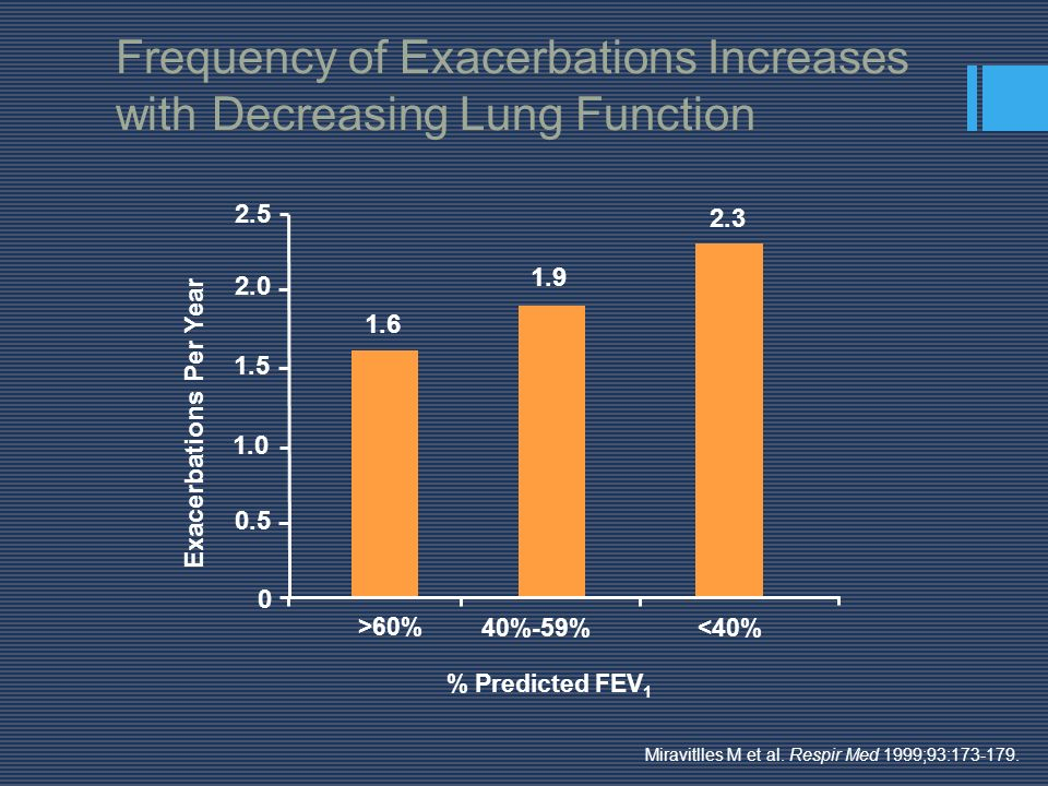 Frequency of Exacerbations Increases with Decreasing Lung Function