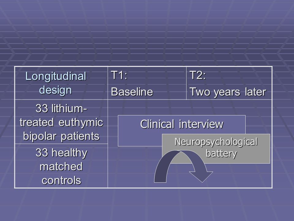 33 lithium-treated euthymic bipolar patients
