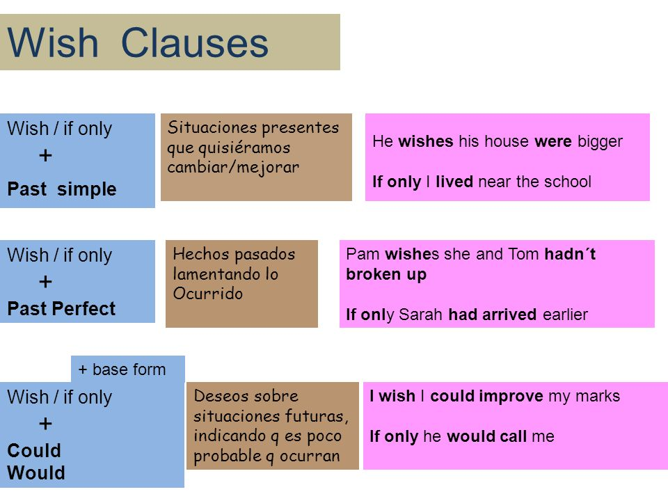 Learning English Is Great Wish Clauses