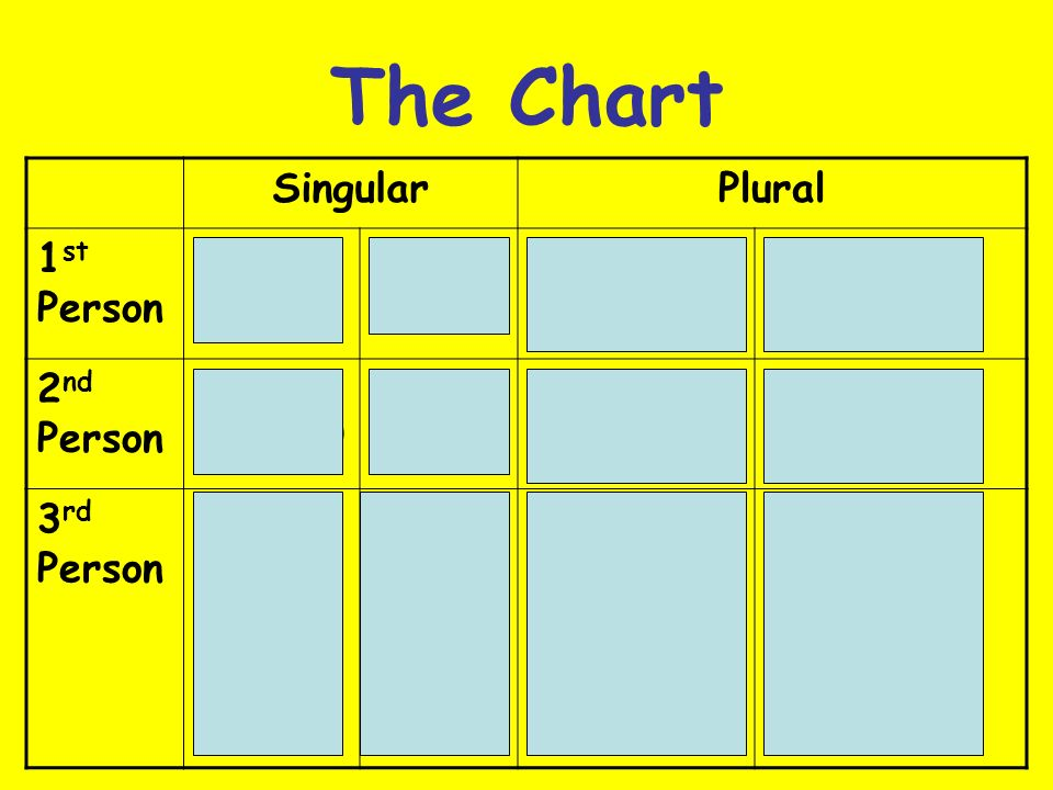The Chart Singular Plural 1st Person I Yo We (m) We (f) Nosotros