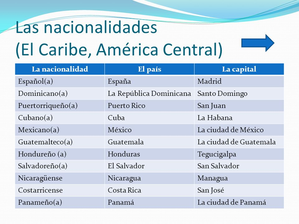 Las Nacionalidades Hispanas Related Keywords Suggestions Las