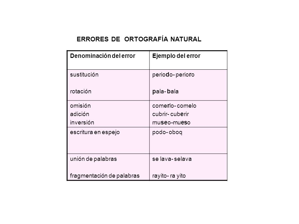 ERRORES DE ORTOGRAFÍA NATURAL