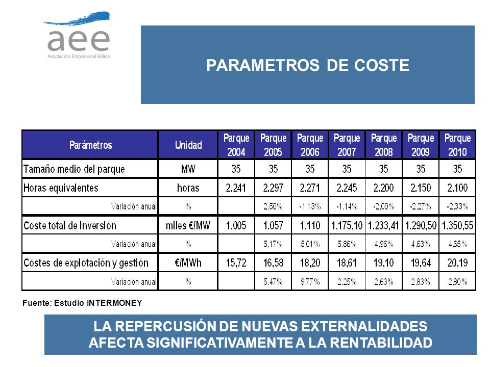 PARAMETROS DE COSTE Fuente: Estudio INTERMONEY.