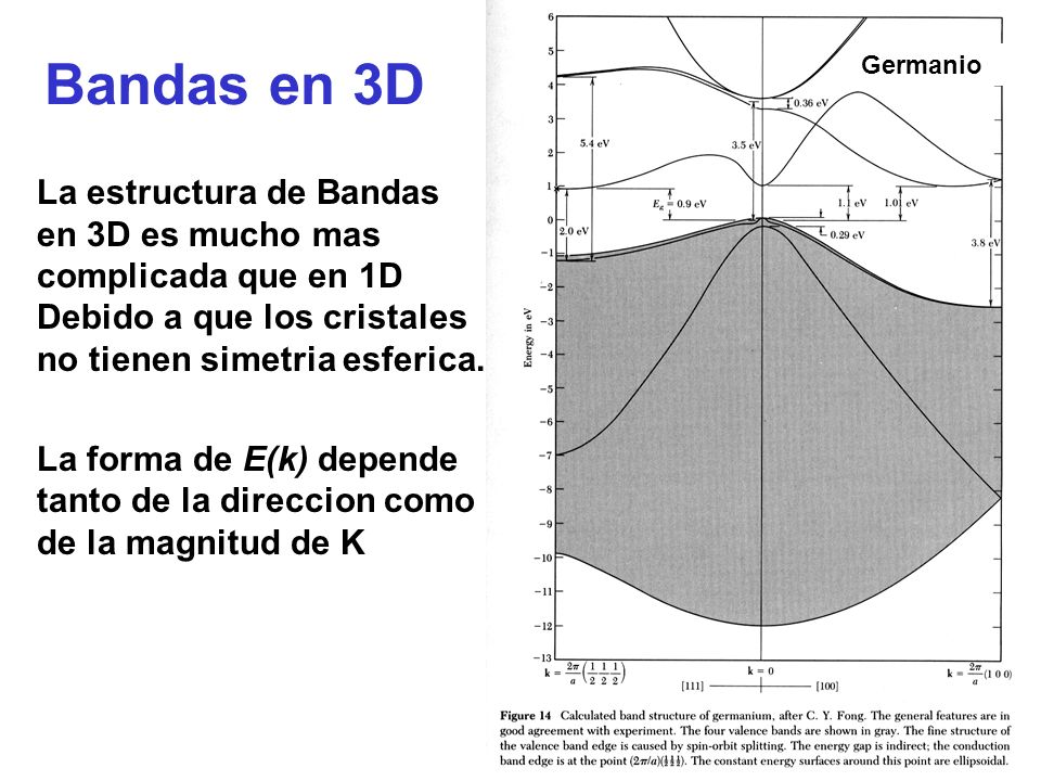 Germanio Bandas en 3D. Germanium.