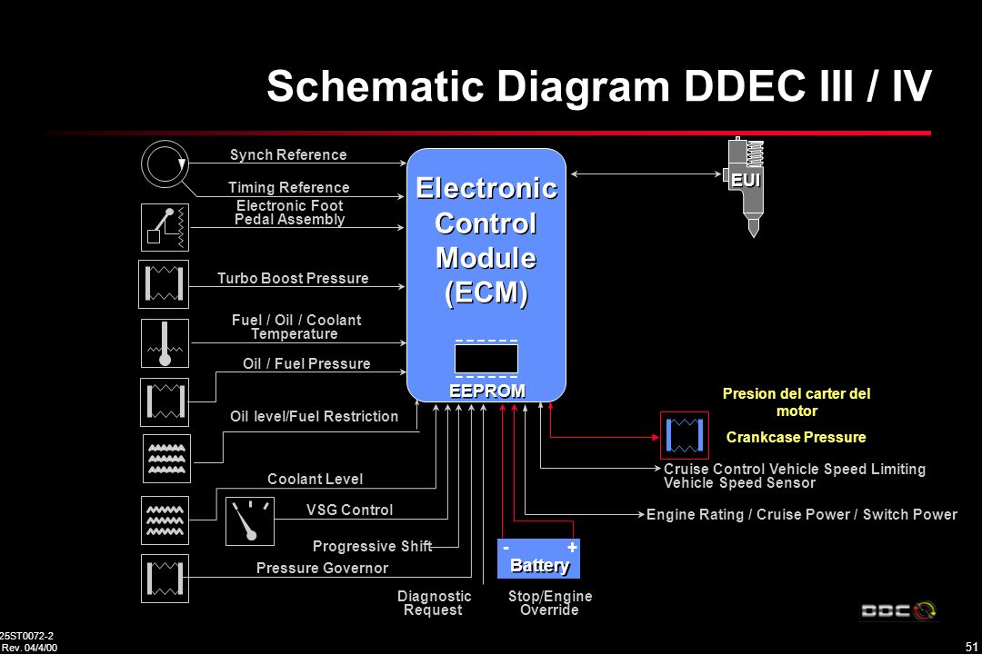 Schematic Diagram Ddec Iii F Iv