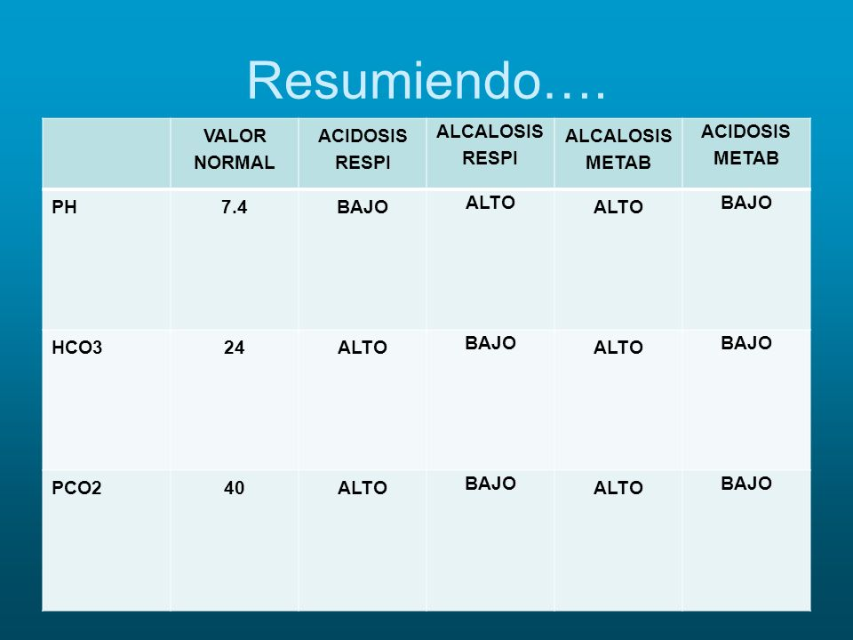 Resumiendo…. VALOR NORMAL ACIDOSIS RESPI ALCALOSIS RESPI