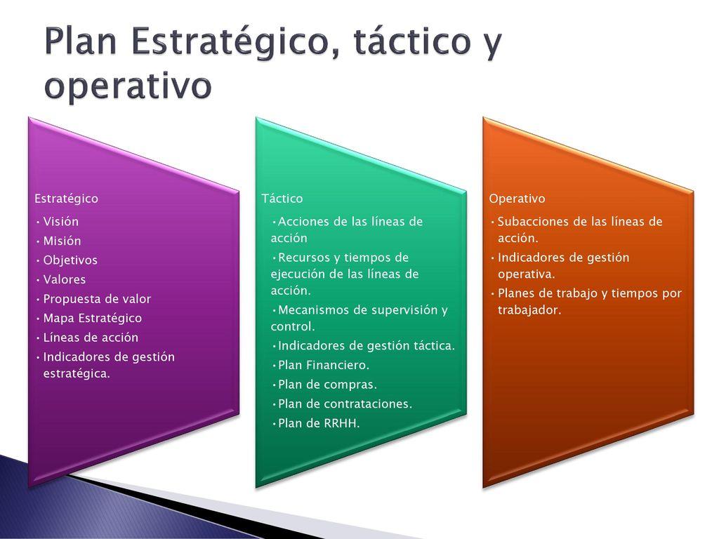 Planificación Estratégica - ppt descargar