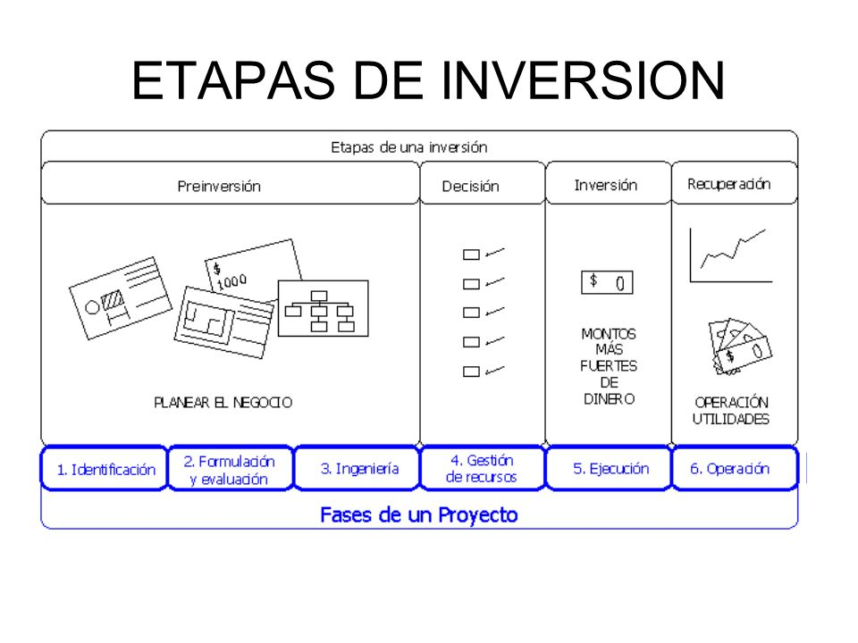 ETAPAS DE INVERSION