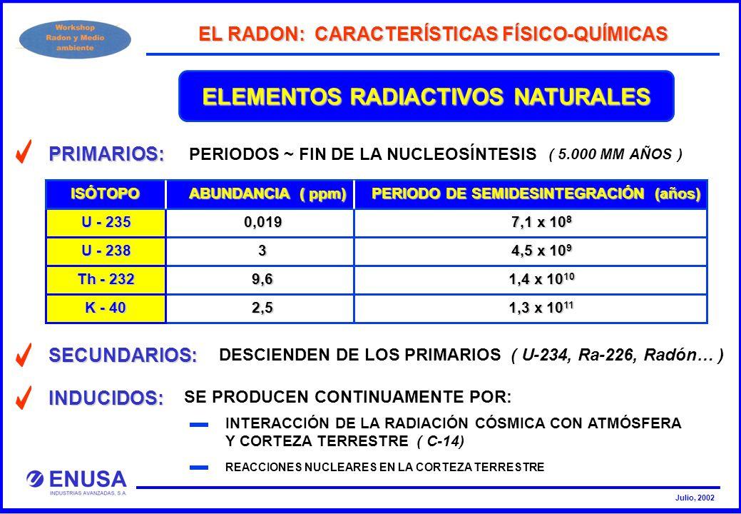 El radon caractersticas fsico qumicas ppt descargar 6 el radon caractersticas fsico qumicas elementos radiactivos naturales primarios urtaz Gallery
