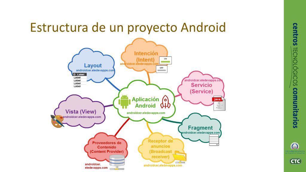 Fundamentos De Android Ppt Descargar