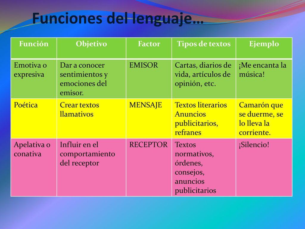 Funciones del Lenguaje, Variables Lingüísticas y Registros de Habla ...