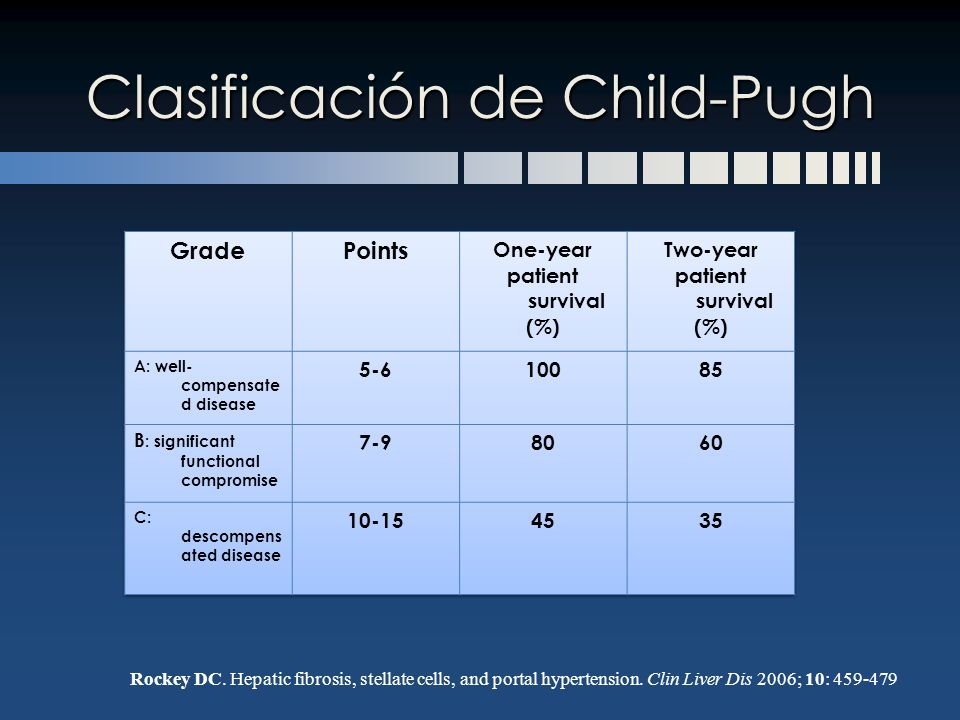 Clasificación de Child-Pugh