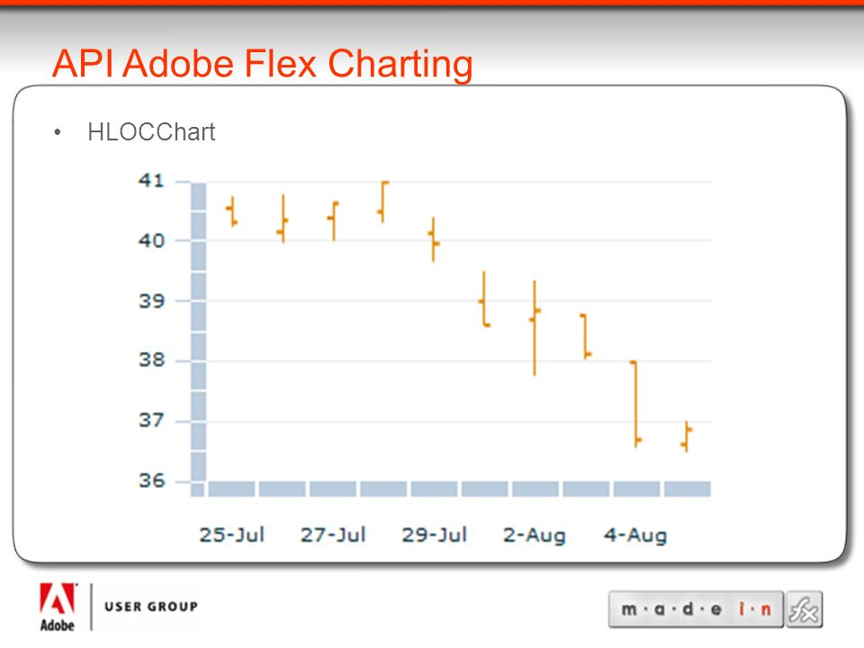 API Adobe Flex Charting