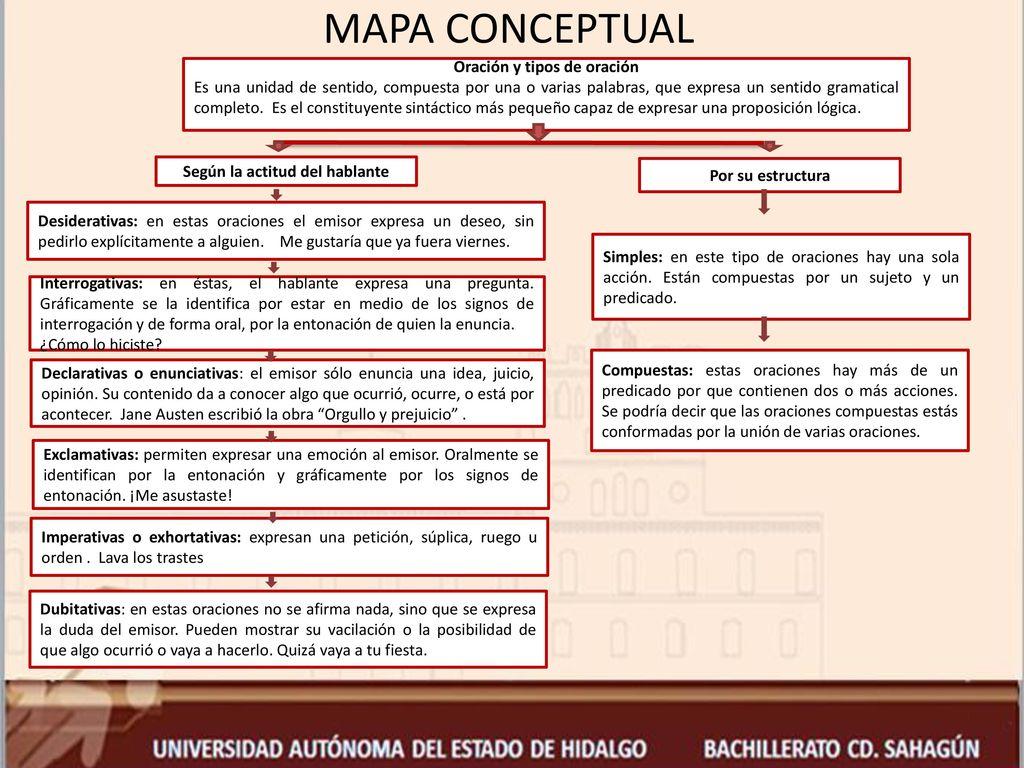 área Académica Español I Tema Oración Y Tipos De Oración