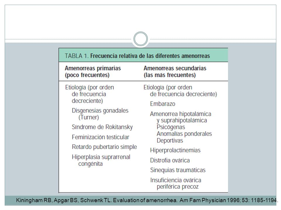Kiningham RB, Apgar BS, Schwenk TL. Evaluation of amenorrhea