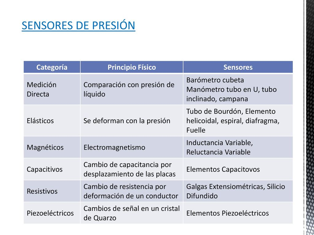 Tipos de sensores de presion