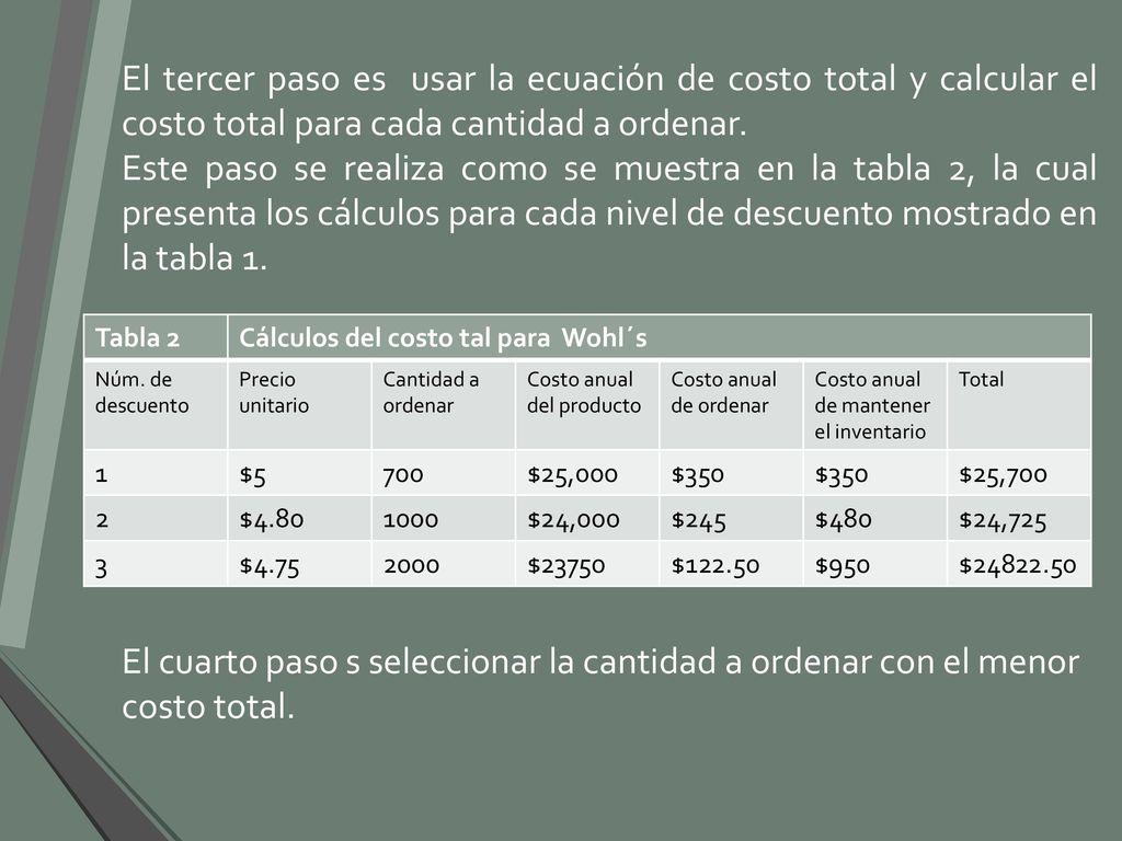 El tercer paso es usar la ecuación de costo total y calcular el costo total  para baf7be296fbd