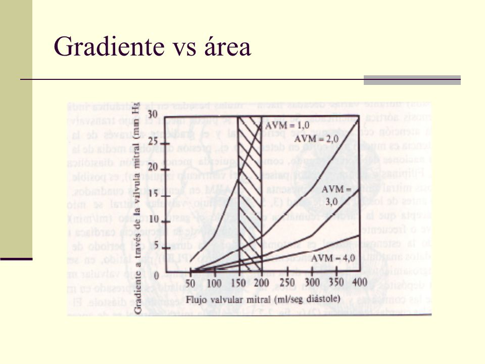 Gradiente vs área