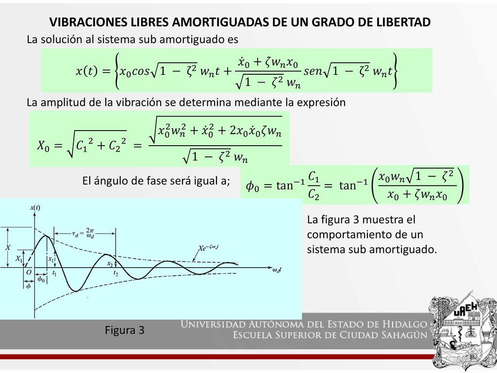 Vibraciones libres de sistemas de un grado de libertad