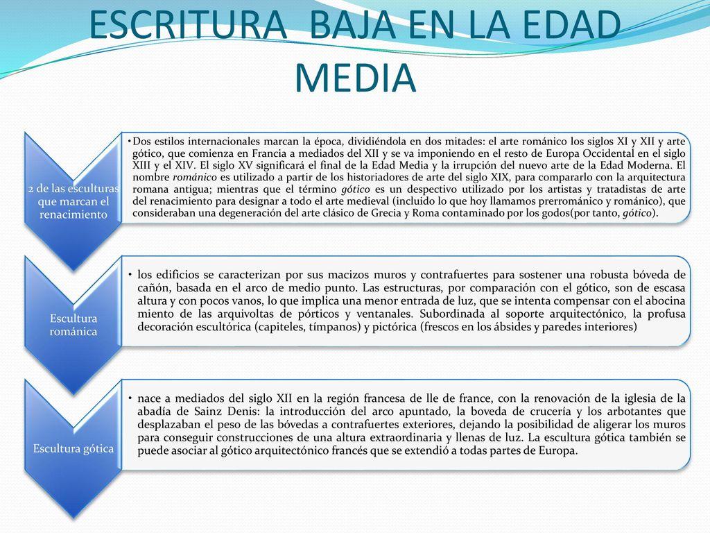 LA EVOLUCIÓN DE LA ESCULTURA EN LA EDAD MEDIA Y EL RENACIMIENTO ...
