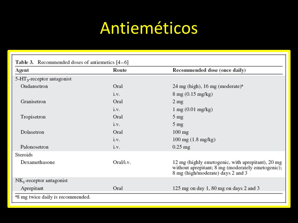 Antieméticos